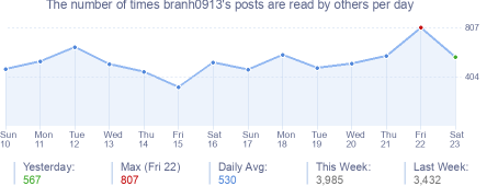 How many times branh0913's posts are read daily