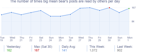How many times big mean bear's posts are read daily