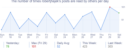 How many times robertjhajek's posts are read daily