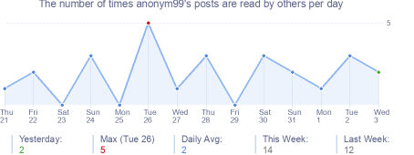 How many times anonym99's posts are read daily