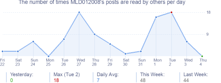 How many times MLD012008's posts are read daily