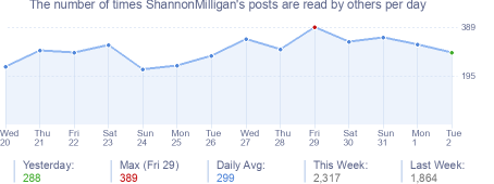 How many times ShannonMilligan's posts are read daily