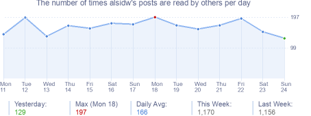 How many times alsidw's posts are read daily