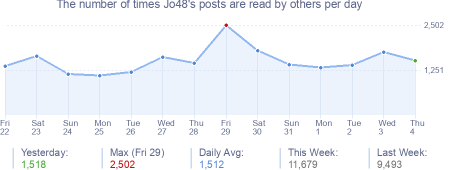 How many times Jo48's posts are read daily