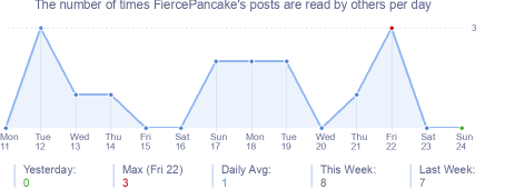 How many times FiercePancake's posts are read daily