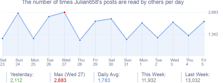 How many times Julian658's posts are read daily