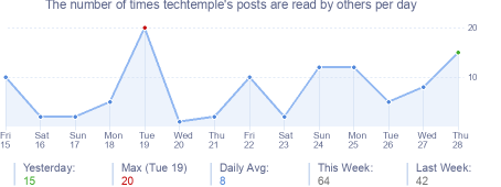 How many times techtemple's posts are read daily