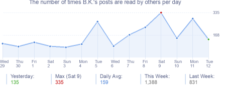 How many times B.K.'s posts are read daily