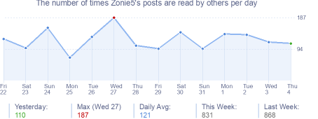 How many times Zonie5's posts are read daily