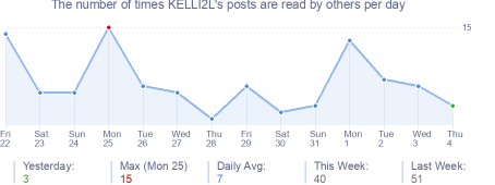 How many times KELLI2L's posts are read daily