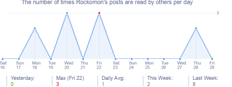 How many times Rockomon's posts are read daily
