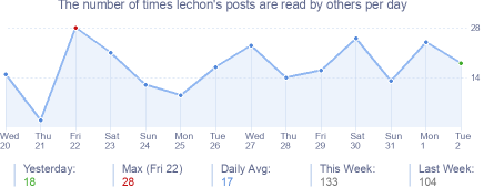 How many times lechon's posts are read daily