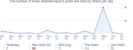 How many times obama4mayor's posts are read daily