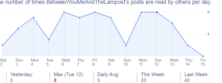 How many times BetweenYouMeAndTheLampost's posts are read daily