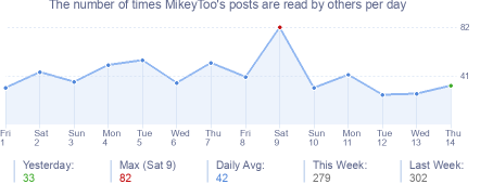 How many times MikeyToo's posts are read daily