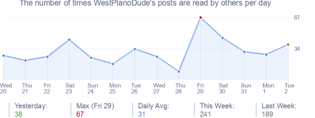 How many times WestPlanoDude's posts are read daily