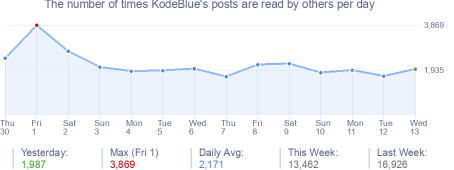How many times KodeBlue's posts are read daily