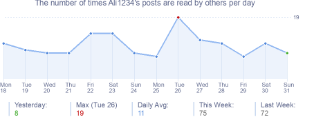 How many times Ali1234's posts are read daily