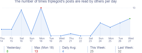 How many times triplegold's posts are read daily