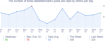 How many times BellaMermaid's posts are read daily