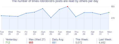 How many times robrobrob's posts are read daily