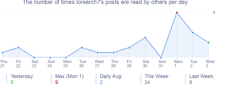 How many times lorearch7's posts are read daily
