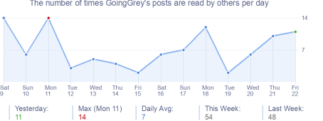How many times GoingGrey's posts are read daily
