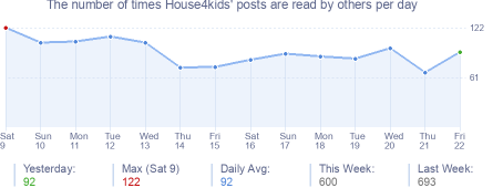 How many times House4kids's posts are read daily