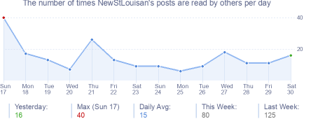 How many times NewStLouisan's posts are read daily