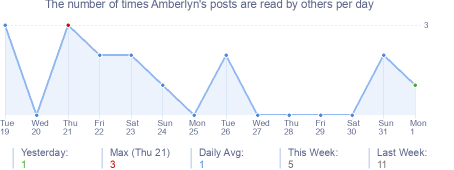 How many times Amberlyn's posts are read daily