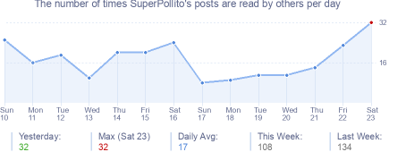 How many times SuperPollito's posts are read daily