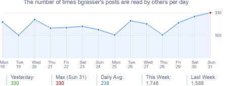 How many times bgrasser's posts are read daily