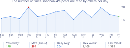 How many times shannon94's posts are read daily