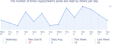 How many times GypsyHeart's posts are read daily