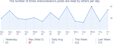 How many times oreocookiexo's posts are read daily