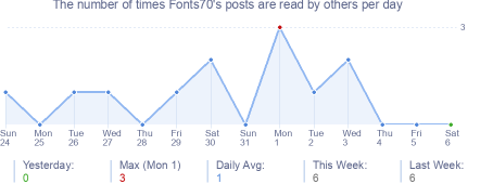 How many times Fonts70's posts are read daily