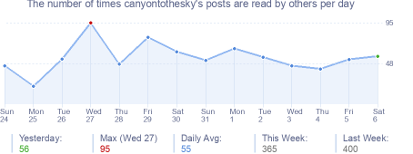 How many times canyontothesky's posts are read daily