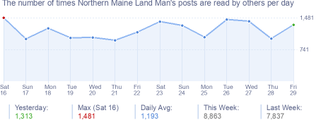 How many times Northern Maine Land Man's posts are read daily