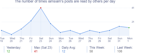 How many times iamsiam's posts are read daily