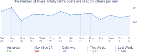 How many times TotallyTam's posts are read daily
