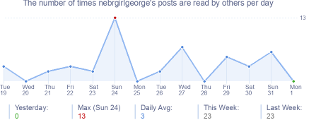 How many times nebrgirlgeorge's posts are read daily