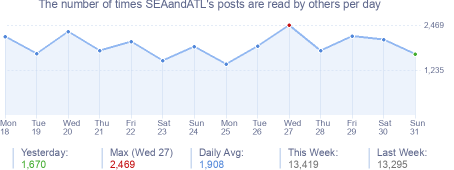 How many times SEAandATL's posts are read daily
