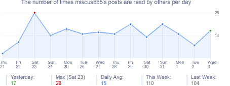 How many times miscus555's posts are read daily