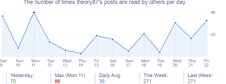How many times theory87's posts are read daily