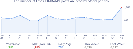 How many times BIMBAM's posts are read daily