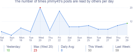 How many times jimmy45's posts are read daily