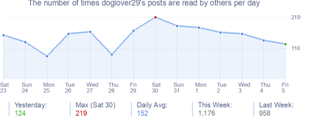 How many times doglover29's posts are read daily