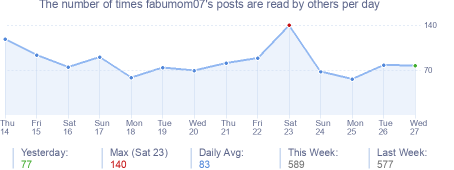 How many times fabumom07's posts are read daily