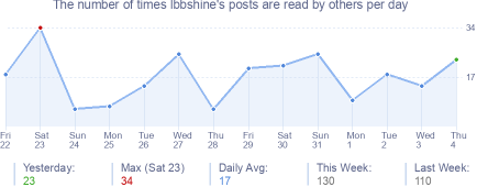 How many times lbbshine's posts are read daily