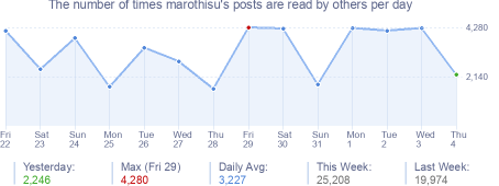 How many times marothisu's posts are read daily